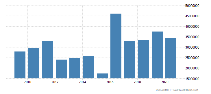 burundi net bilateral aid flows from dac donors germany us dollar wb data