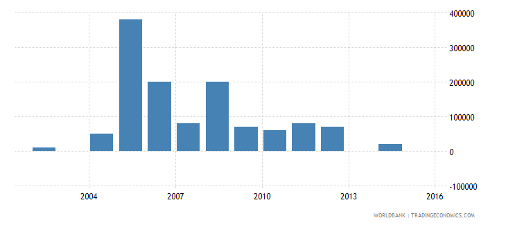 burundi net bilateral aid flows from dac donors greece us dollar wb data