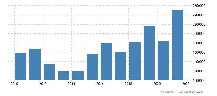 burundi net bilateral aid flows from dac donors ireland us dollar wb data