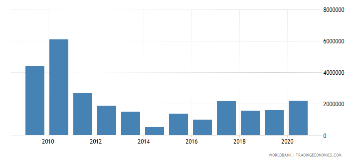 burundi net bilateral aid flows from dac donors italy us dollar wb data