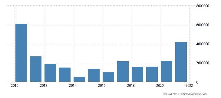 burundi net bilateral aid flows from dac donors italy us dollar wb data
