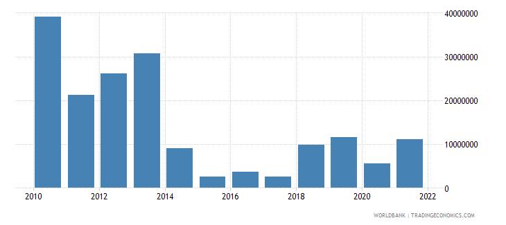 burundi net bilateral aid flows from dac donors japan us dollar wb data