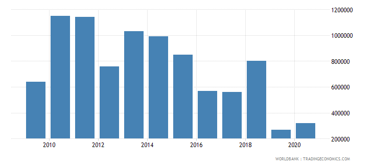 burundi net bilateral aid flows from dac donors luxembourg us dollar wb data