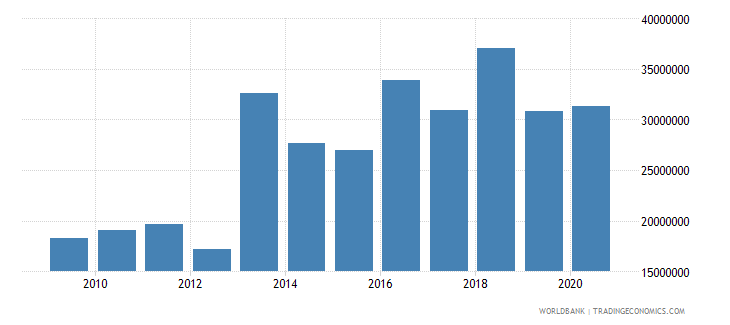 burundi net bilateral aid flows from dac donors netherlands us dollar wb data