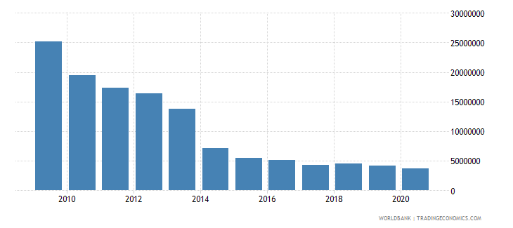 burundi net bilateral aid flows from dac donors norway us dollar wb data