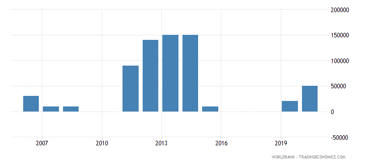 burundi net bilateral aid flows from dac donors poland current us$ wb data