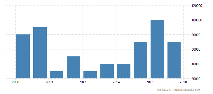 burundi net bilateral aid flows from dac donors slovenia current us$ wb data