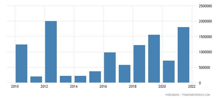 burundi net bilateral aid flows from dac donors spain us dollar wb data