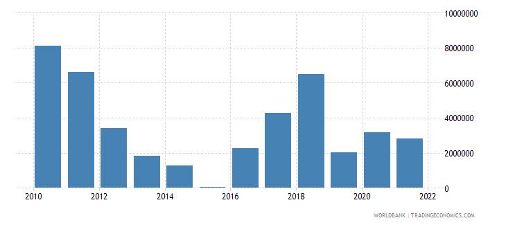 burundi net bilateral aid flows from dac donors sweden us dollar wb data