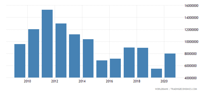 burundi net bilateral aid flows from dac donors switzerland us dollar wb data