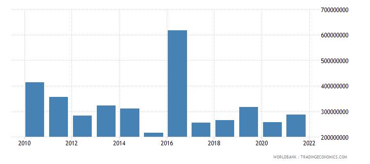 burundi net bilateral aid flows from dac donors total us dollar wb data