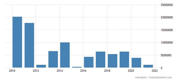 burundi net bilateral aid flows from dac donors united kingdom us dollar wb data