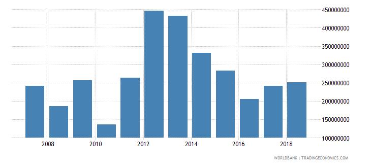 burundi net current transfers bop us dollar wb data