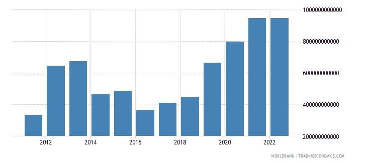 burundi net current transfers from abroad current lcu wb data