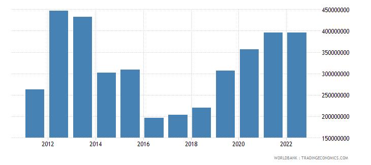 burundi net current transfers from abroad us dollar wb data