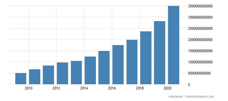 burundi net domestic credit current lcu wb data