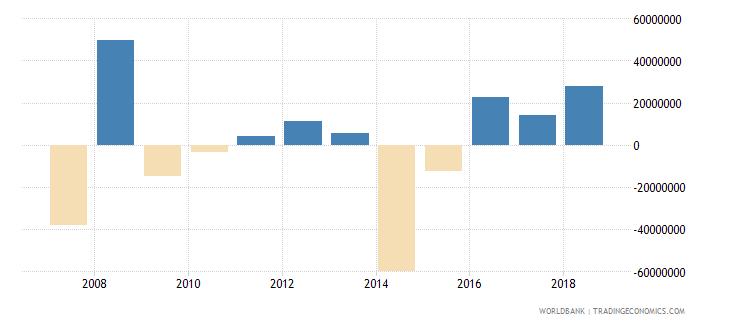 burundi net errors and omissions adjusted bop us dollar wb data