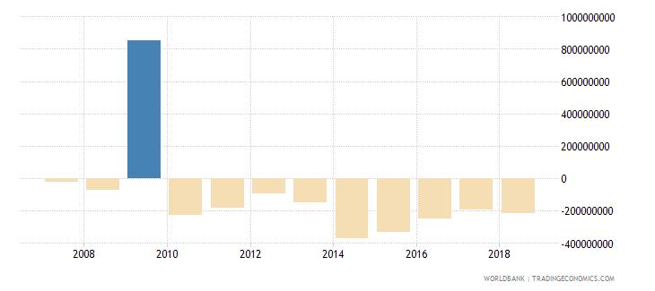 burundi net financial account bop current us$ wb data