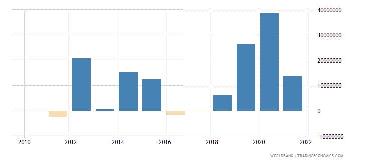 burundi net financial flows bilateral nfl us dollar wb data