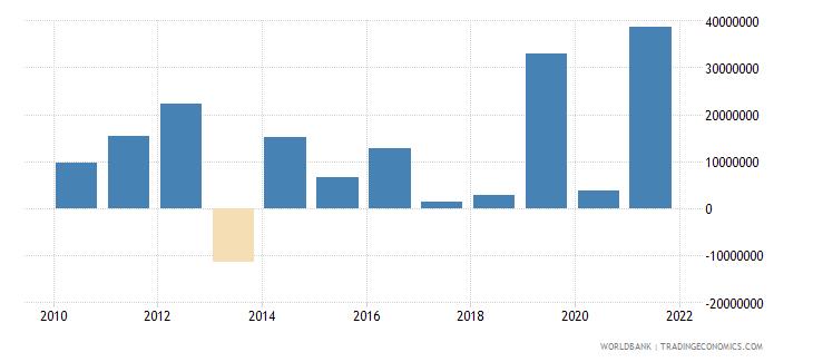 burundi net financial flows others nfl us dollar wb data