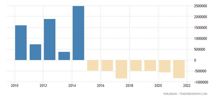 burundi net financial flows rdb concessional nfl us dollar wb data
