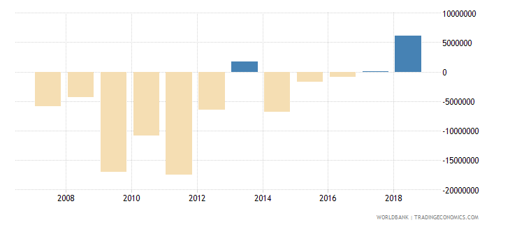 burundi net income bop us dollar wb data