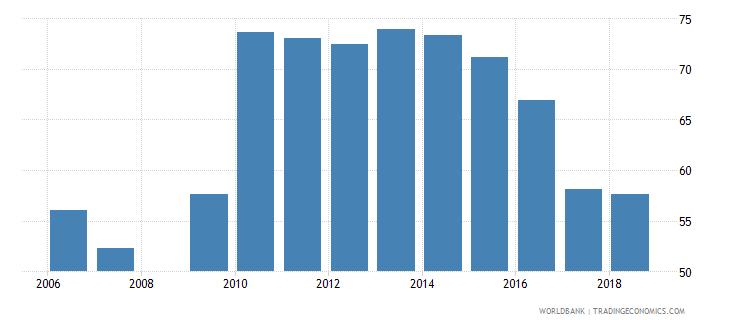 burundi net intake rate in grade 1 female percent of official school age population wb data