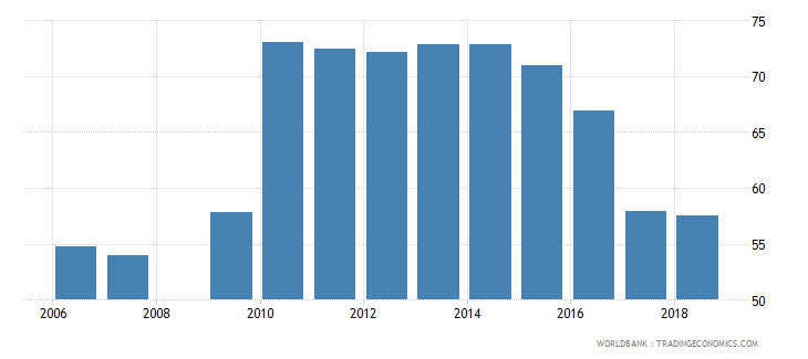 burundi net intake rate in grade 1 male percent of official school age population wb data