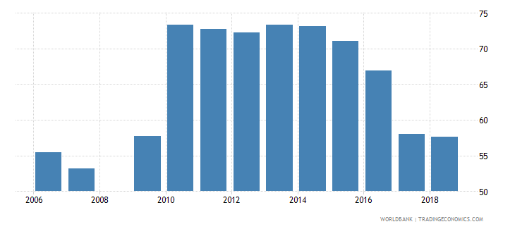 burundi net intake rate in grade 1 percent of official school age population wb data