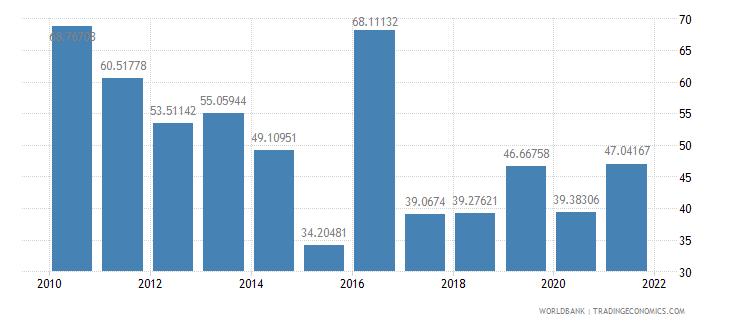 burundi net oda received per capita us dollar wb data