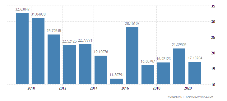 burundi net oda received percent of gni wb data