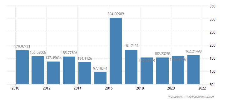 burundi net oda received percent of gross capital formation wb data