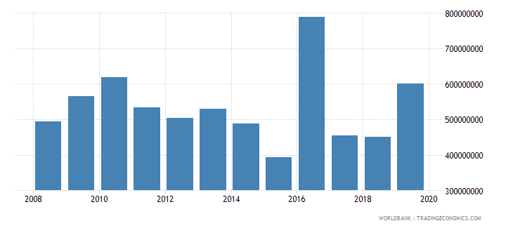 burundi net official development assistance and official aid received constant 2007 us dollar wb data