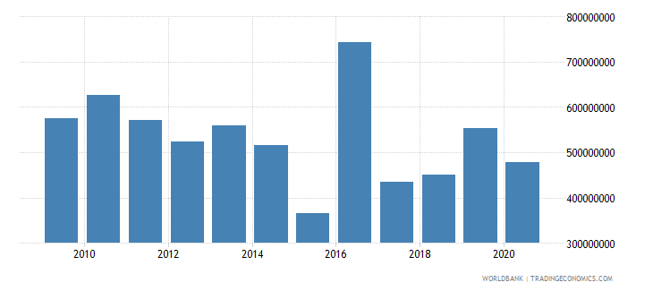 burundi net official development assistance and official aid received us dollar wb data