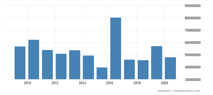 burundi net official development assistance received constant 2007 us dollar wb data