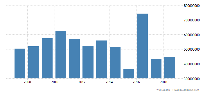burundi net official development assistance received current us$ wb data