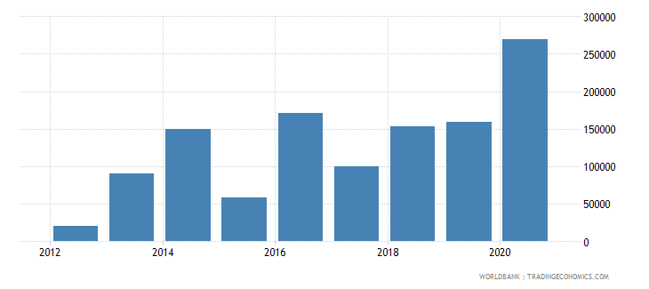 burundi net official flows from un agencies iaea current us$ wb data