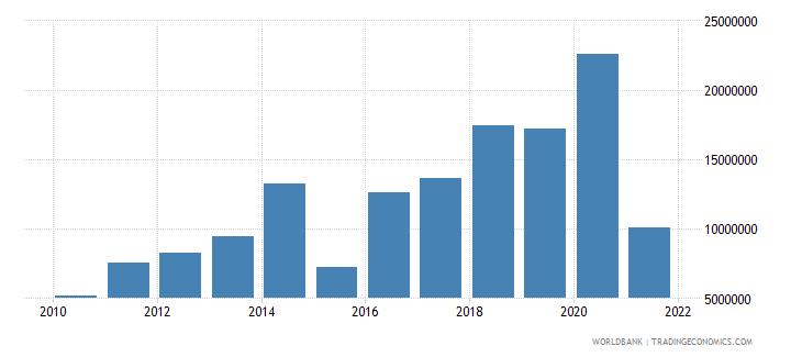burundi net official flows from un agencies ifad us dollar wb data