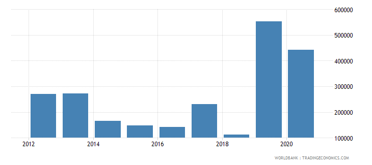 burundi net official flows from un agencies ilo current us$ wb data