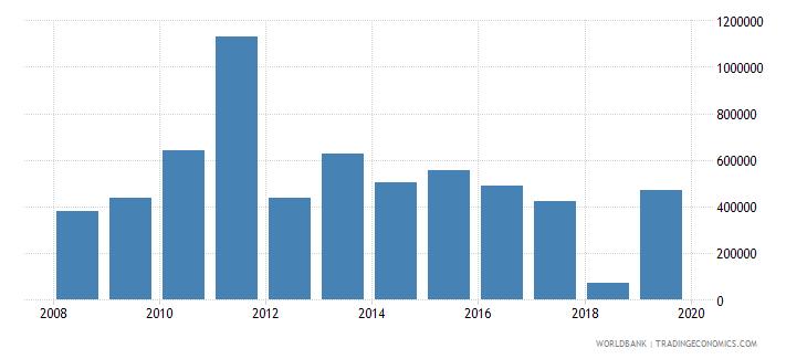 burundi net official flows from un agencies unaids us dollar wb data