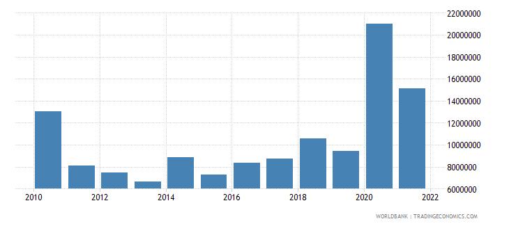 burundi net official flows from un agencies undp us dollar wb data