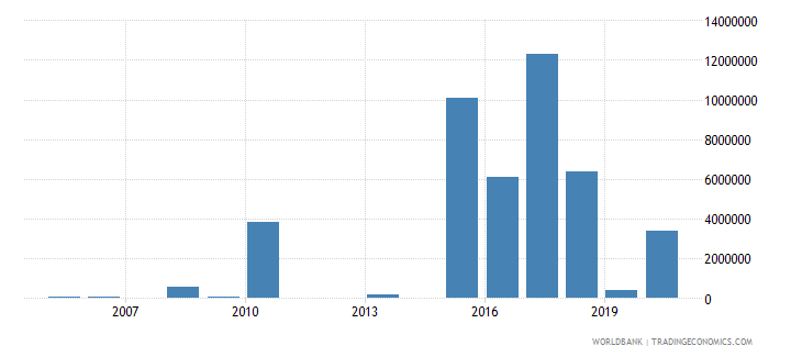 burundi net official flows from un agencies unhcr us dollar wb data