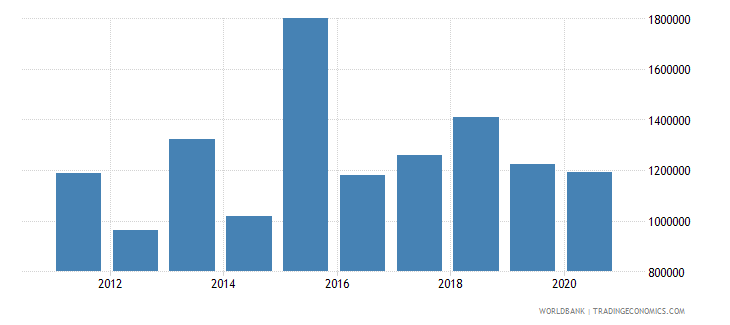 burundi net official flows from un agencies who current us$ wb data