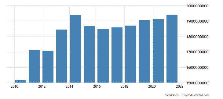 burundi net taxes on products constant lcu wb data