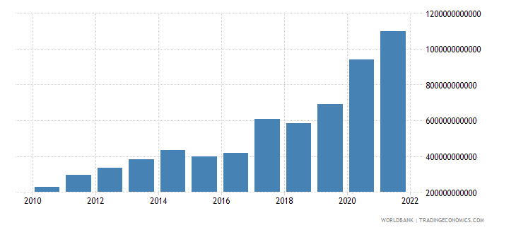 burundi net taxes on products current lcu wb data