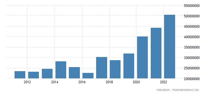 burundi net taxes on products us dollar wb data
