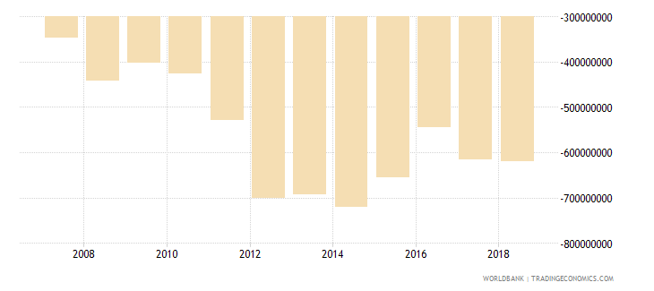 burundi net trade in goods and services bop us dollar wb data