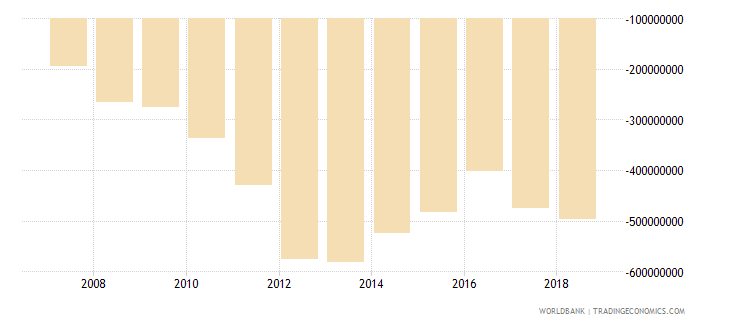 burundi net trade in goods bop us dollar wb data