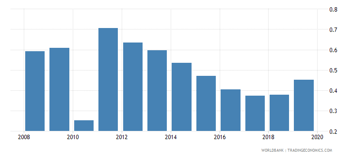 burundi nonlife insurance premium volume to gdp percent wb data