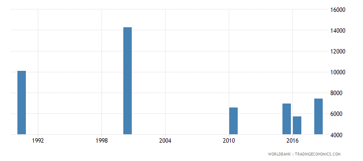 burundi number of deaths ages 5 14 years wb data